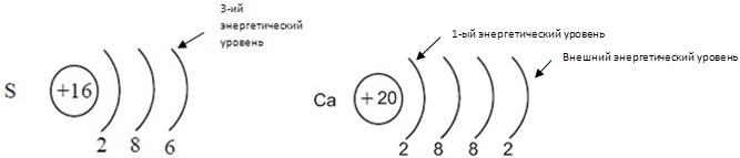 Составьте электронные схемы строения молекул
